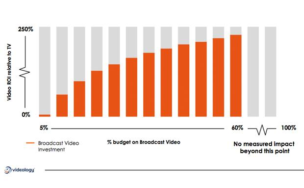 The bigger the proportion of the overall video advertising budget that goes into broadcast TV, the more ROI you get from digital video ads
