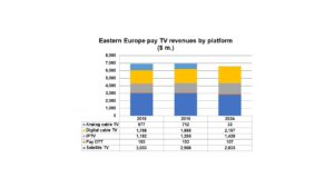 A chart of Digital TV Research stats