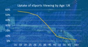 uturesource UK eSports uptake chart by age