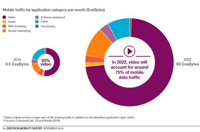 Ericsson Mobility Video Report