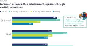 De;oitte Media Trends survey chart